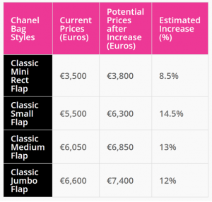 estimated price increases will be for Europe